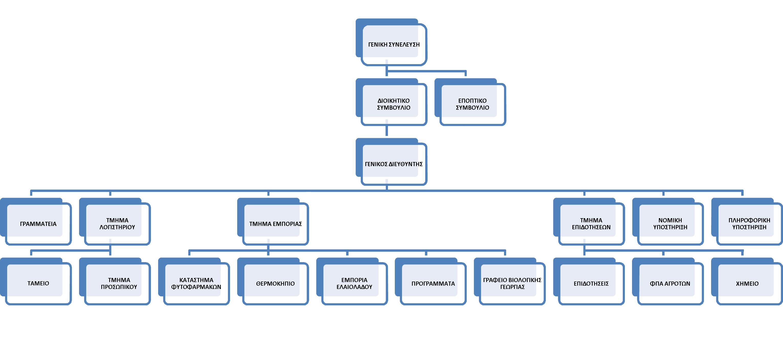 Οργανόγραμμα Ένωσης Συνεταιρισμένων Αγροτών Κέρκυρας